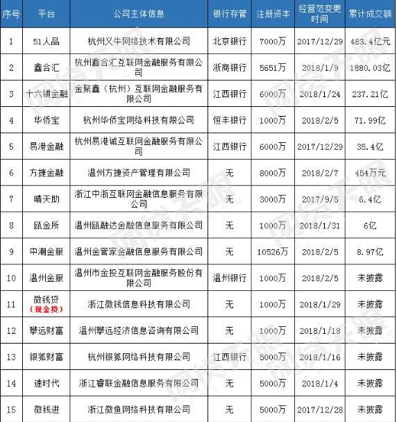 浙江15家P2P平台完成工商变更