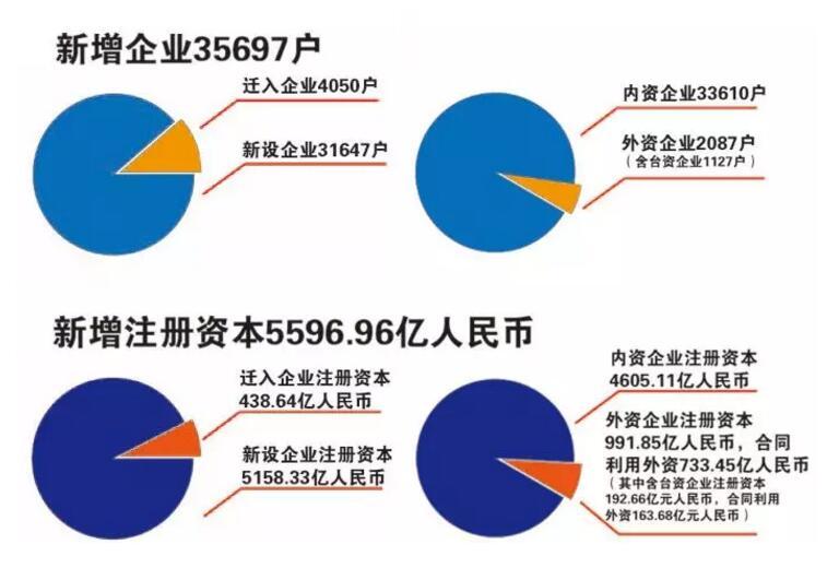 挂牌三周年,厦门自贸区新增注册企业3.5万户